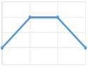 PWHT graph symbol